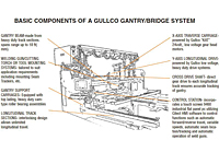 Basic Components of a Gullco Gantry/Bridge System