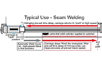 Typical Use - Seam Welding