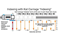 "Indexing with Kat Carriage ""Indexing"""