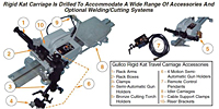 Rigid KAT® Automatic Welding Carriage Accessories