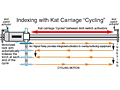 "Indexing with Kat Carriage ""Cycling"""
